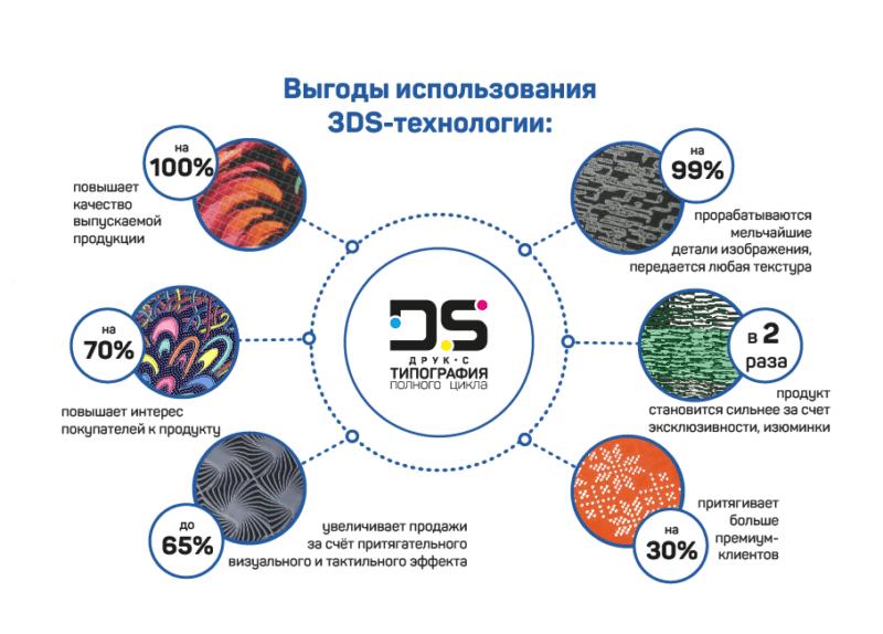 3DS-печать
